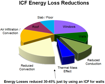 Sources of energy loss for Icf home cost estimator
